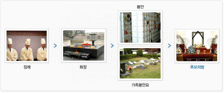 장례>화장>봉안,가족봉안묘>추모의방