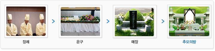 장례>운구>매장>추모의방